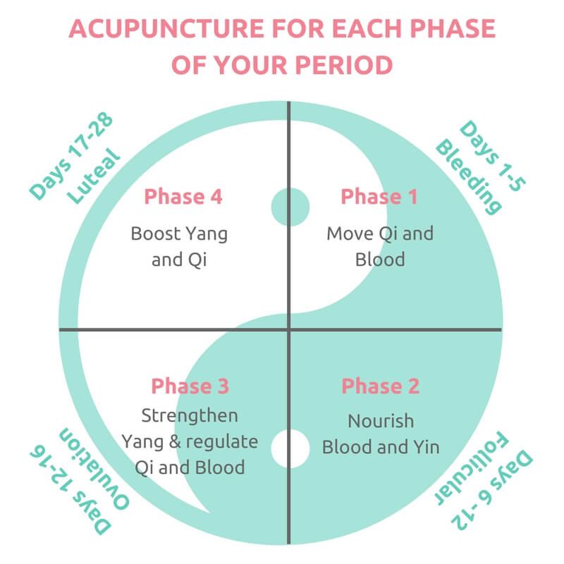 Using Acupuncture To Regulate Your Period Dr Lynne Racette Nd